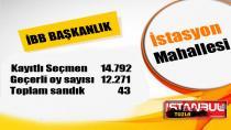 Tuzla İstasyon Mahallesi İBB Başkan Adaylarına ne oy çıktı…