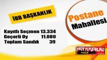 Tuzla Postane Mahallesi'nde İBB Başkan Adaylarına ne oy çıktı?