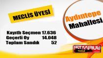 Tuzla Aydıntepe Mahallesi 31 Mart 2019 yerel seçimleri meclis üyesi oy dağılımı…