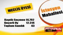 Tuzla İstasyon Mahallesi 31 Mart 2019 yerel seçimleri meclis üyesi oy dağılımı…