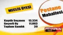 Tuzla Postane Mahallesi 31 Mart 2019 yerel seçimleri meclis üyesi oy dağılımı…