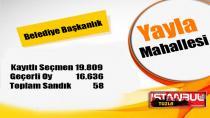 Tuzla Belediye Başkanlığı 31 Mart 2019 Yerel Seçim Sonuçları Yayla Mahallesi…