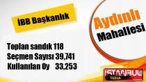 23 Haziran 2019 İstanbul Büyükşehir Belediye Başkanlığı Tuzla Mahalle Mahalle seçim sonuçları.